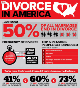 American statistics on divorce are even more severe than our own.