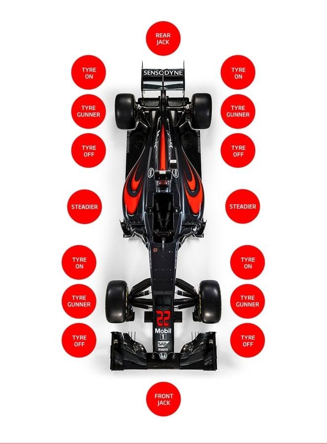 Formula 1 Pit Stop Efficiency