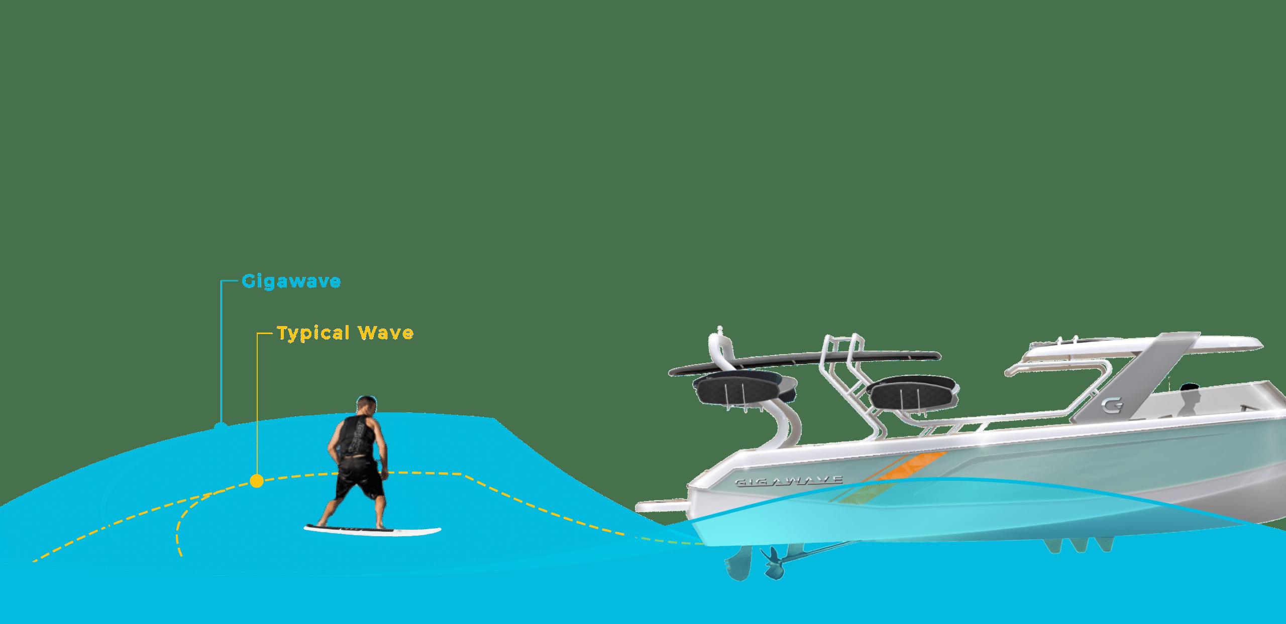 Gigawave Boat