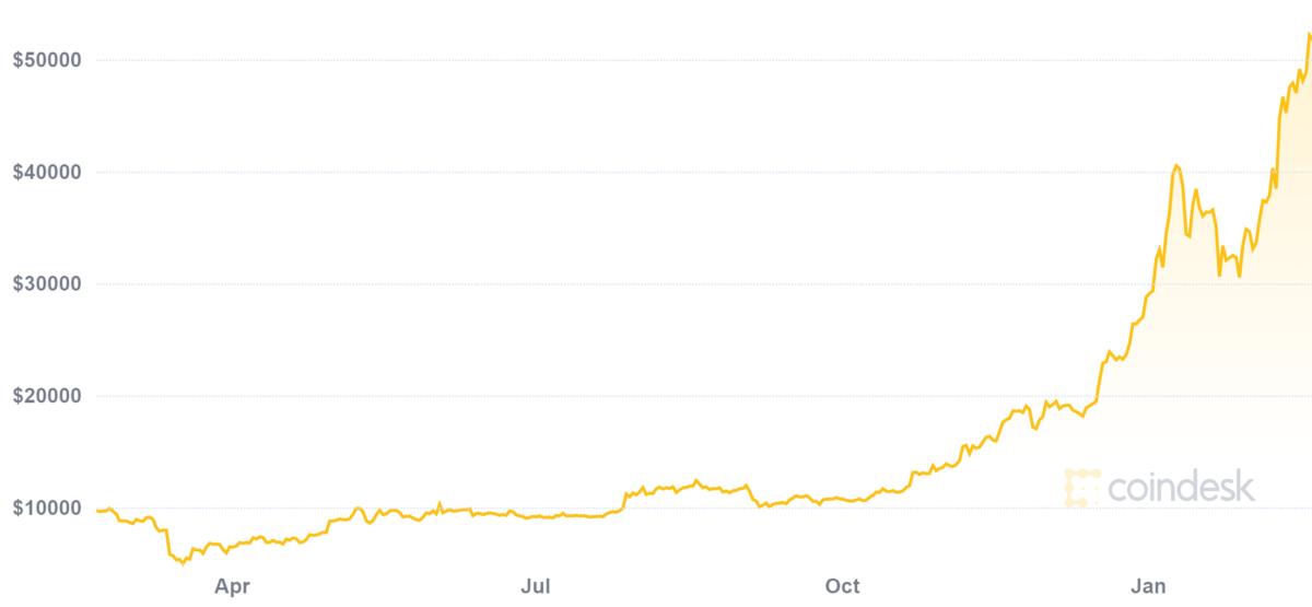 purpose bitcoin etf price