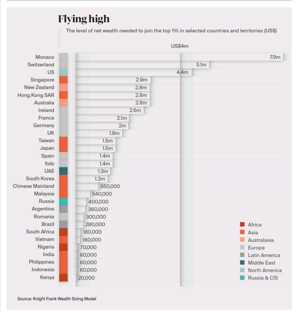Knight Frank Wealth Report 2021 - top 1% earner net worth