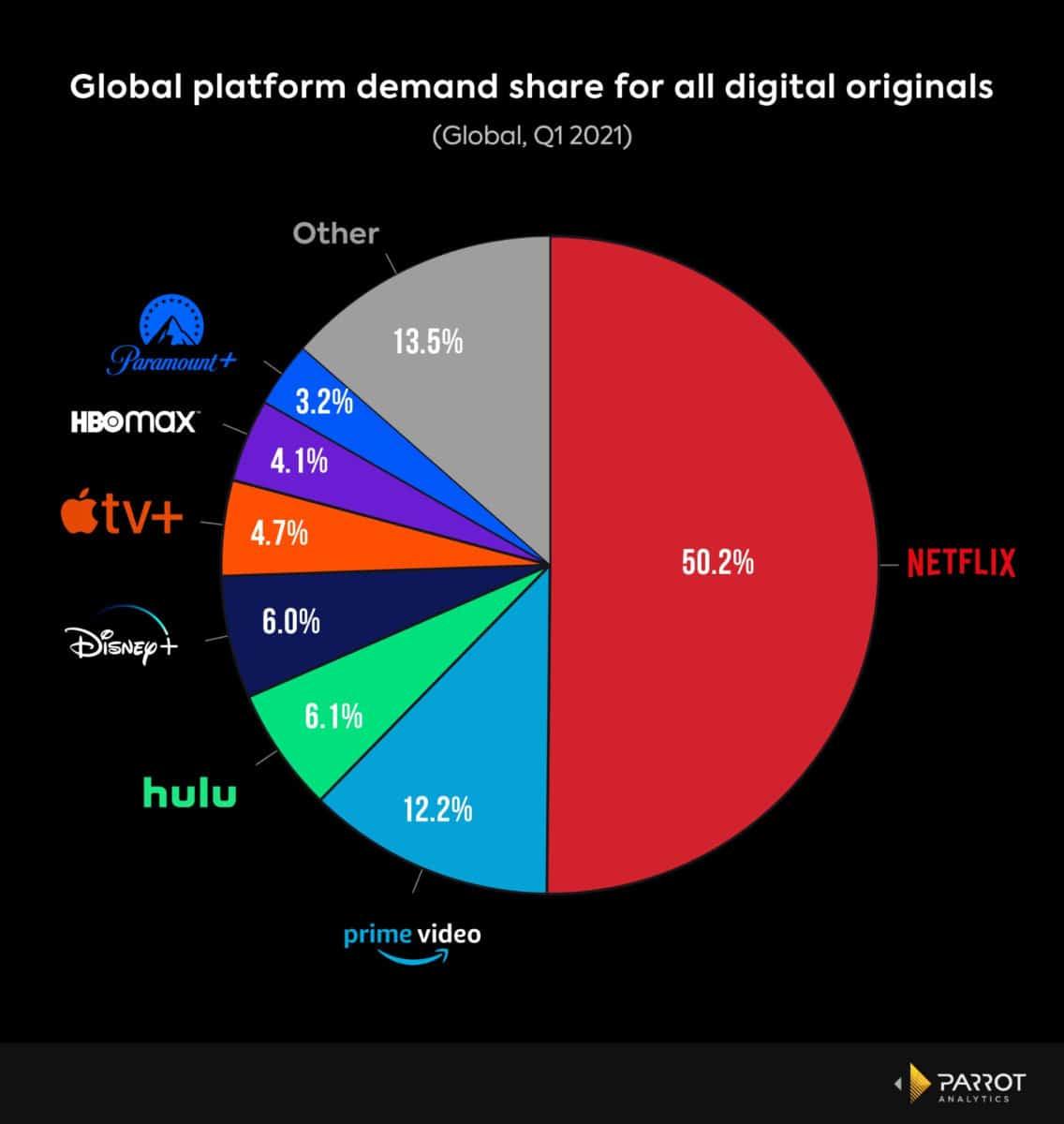 netflix content budget - market share