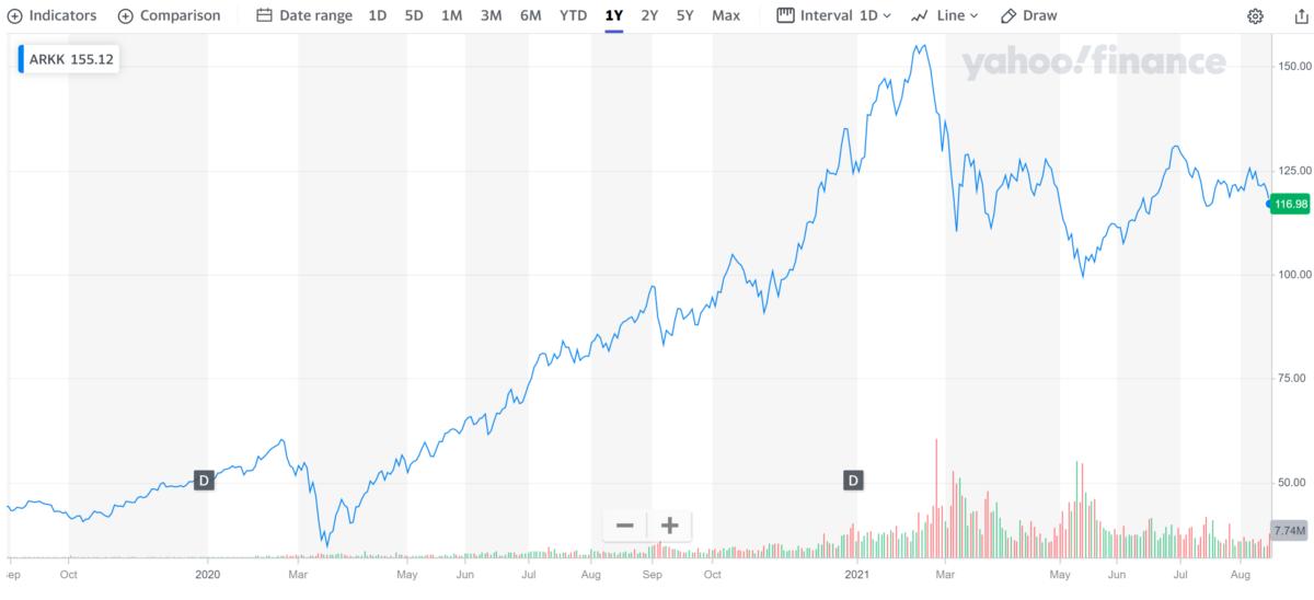 Big Short Dr Michael Burry Cathie Wood ARK Invest - Innovation ETF NYSE: ARKK
