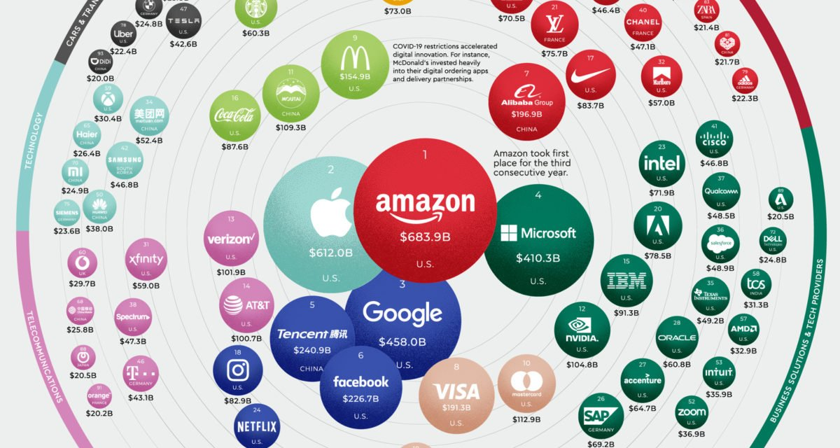 Worlds 100 Most Valuable Brands 2021